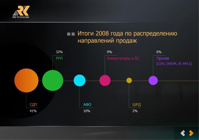 дизайн инфографики – Новости студии дизайна «Aedus Design»